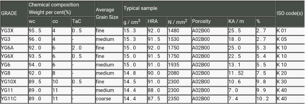 K10 Tungsten Carbide strip, carbide bar blanks for tile mould
