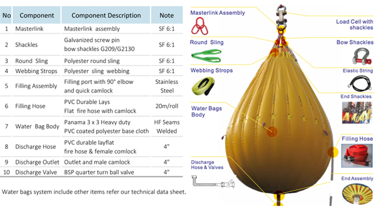 Load Testing Water Bag For Crane