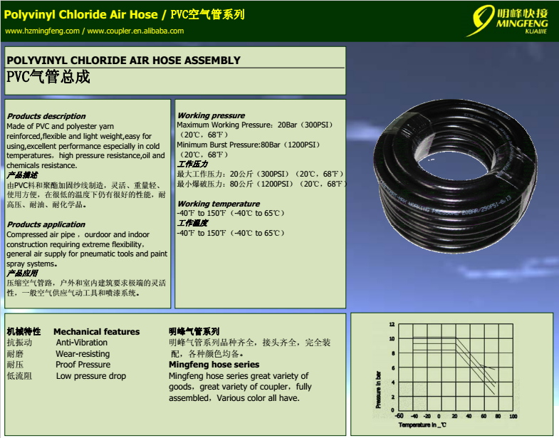 Transparent High Pressure PVC Flexible Garden Water Hose