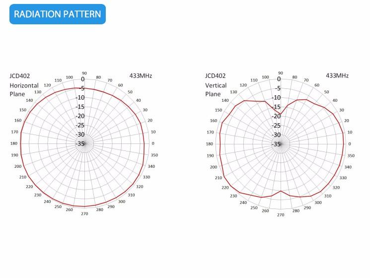 JCD402 Free sample high quality high gain SMA 433mhz directional rf antenna