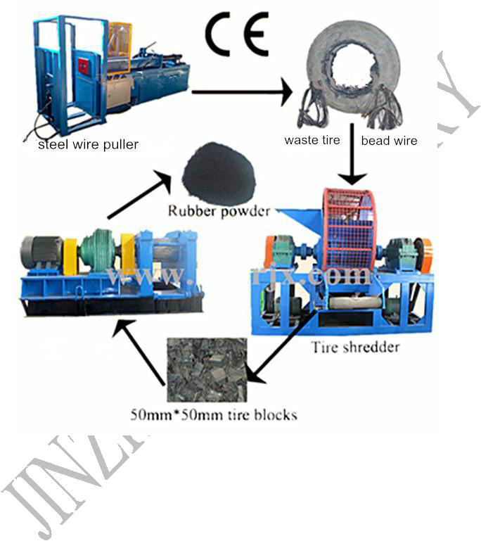 Powerful Large Capacity Used Tire Rubber Shredder Machine With ...