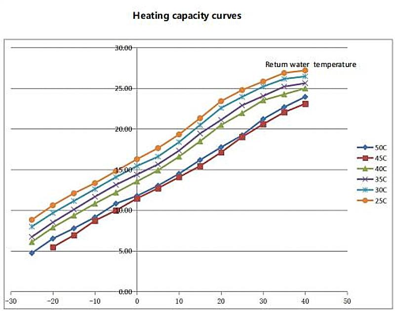 Minus 25C Minus 30C 380V air to water split inverter 20kw heat pump