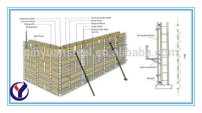 Euro Form Panel Steel Formwork Construction Formwork