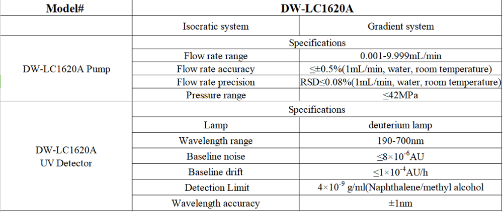Dw-lc1620a Hplc Chromatography Equipment/liquid Chromatograph - Buy Liquid  Chromatograph,Hplc Chromatography,Hplc Equipment Product on Alibaba com