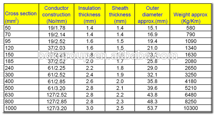 Power cable rating table xlpe cable voltage rating cable rating power cable 06 greentooth Choice Image