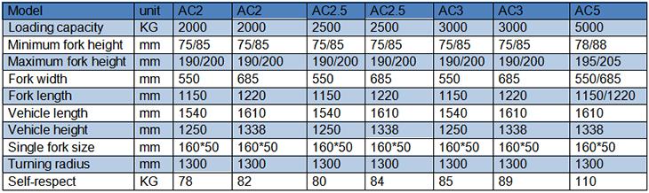 1 t हाथ हाइड्रोलिक फोर्कलिफ्ट कीमत, 2 t हाथ पैलेट ट्रक कीमत