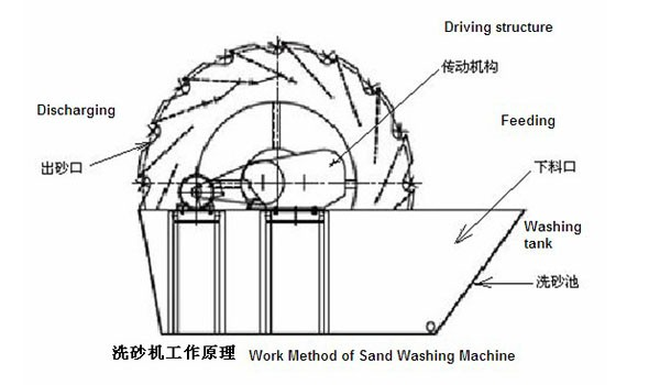 Zenith sand washing machine equipment, sand washing machine with CE