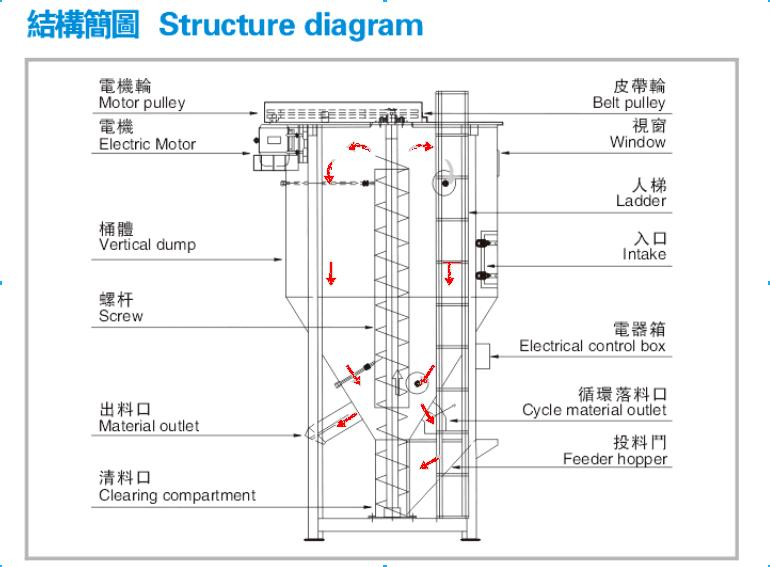 500kg color granule plastic mixer with dryer buy 500kg color structure diagramg ccuart Choice Image