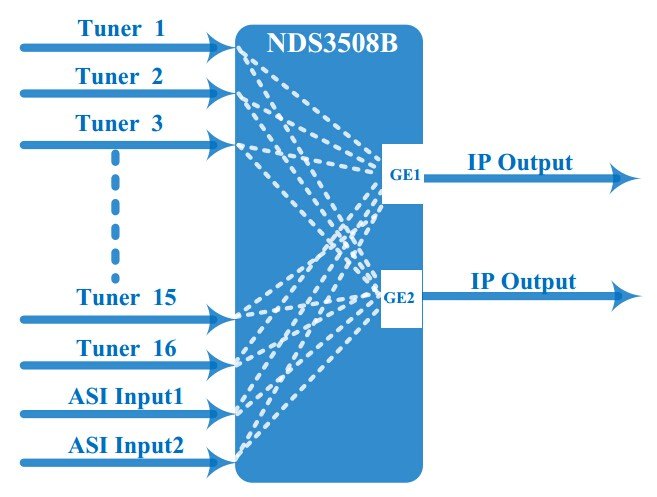 NDS3508B 16 en 1 FTA IRD