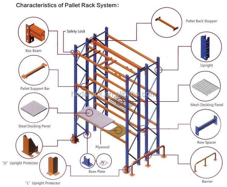 Warehouse pallet rack for australia, warehouse storage rack shelf shelving russia