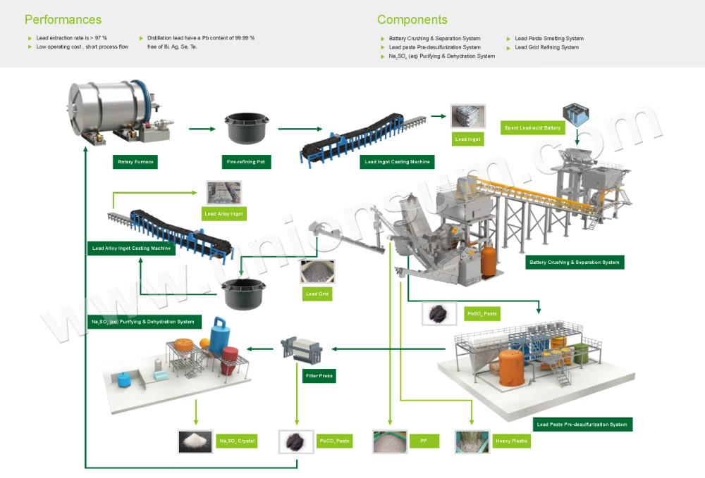 Environmental Friendly Lead Acid Battery Recycling Equipment S