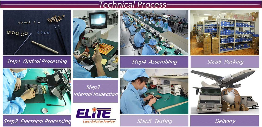 technical process