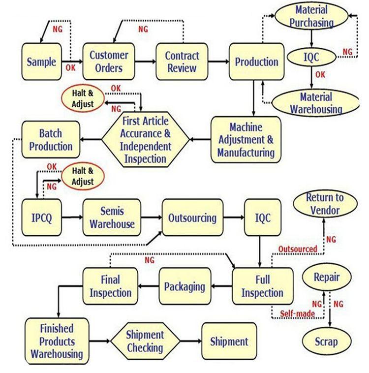अनुकूलित धातु मिश्र धातु जस्ता सीएनसी मशीन निर्माण के लिए सीएनसी मशीनिंग प्रोटोटाइप ढालना विनिर्माण