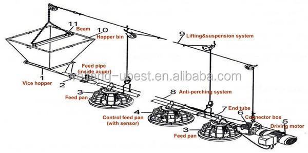 Poultry Feeding Tray / Chicken Feed Trays / Feeder Pan System - Buy Poultry  Feeding Tray,Feeder Pan System,Chicken Feed Tray Product on Alibaba com