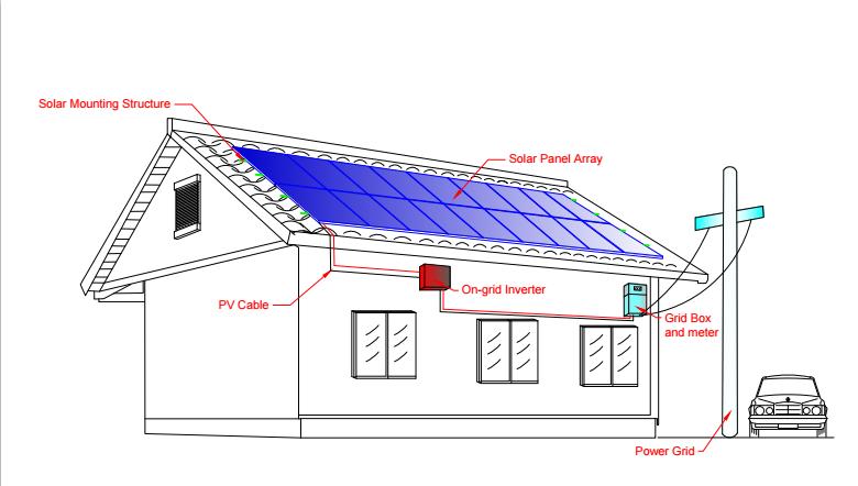 China Design 50kw On Grid Solar Panel System 50kva Solar Power Generator With 3 Phase Inverter Buy 50kva Solar Power System 50kw 3 Phase Solar Panel System 50kw Solar Panel System Product On