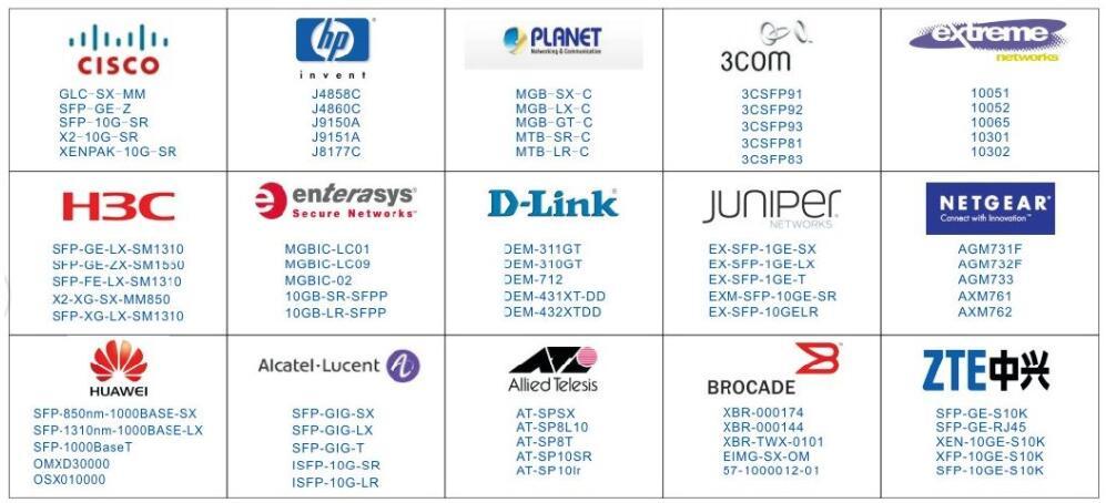 3C-LINK Manufacturer 1.25G BIDI 20KM Optical Transceiver 1310nm TX/1550nm RX sc connector sfp transceiver