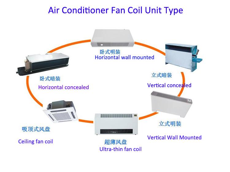 fan coil type