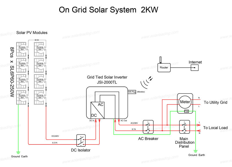 1kw On Grid Grid Tied Solar Energy System For Home, Solar Grid Tied Roof Top