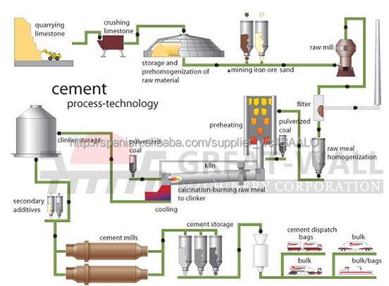 Cement Clinker Diagram : Cement industry manufacturing process flow chart
