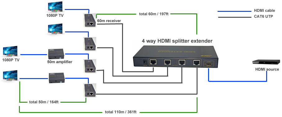 hdmi extender connection diagram somurich