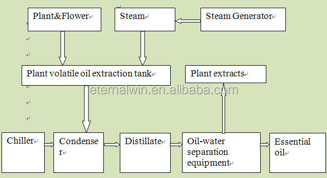 distillation equipment and processes pdf