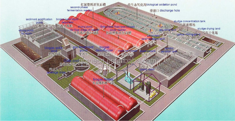 ACME Supplier Floating PVC Cover China Biogas Digester Plant