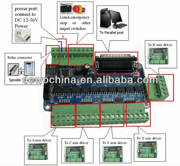 hot-selling 5 axis cnc board stepper motor driver controller, View 5 axis  cnc board , DEWO Product Details from Changzhou Dewo Motor Co , Ltd  on