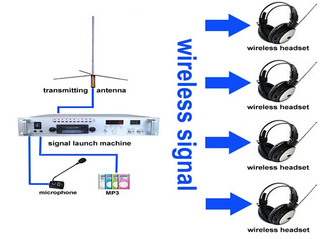 Honya hotsale FM broadcast Wireless language lab system
