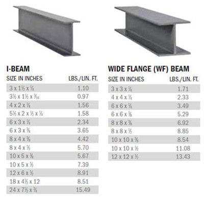 Chinese Manufacturer Carbon Structural Standard Length Steel I Beams Sizes  - Buy Steel I-beam Price List,I-beam Standard Length,Carbon Steel I-beam