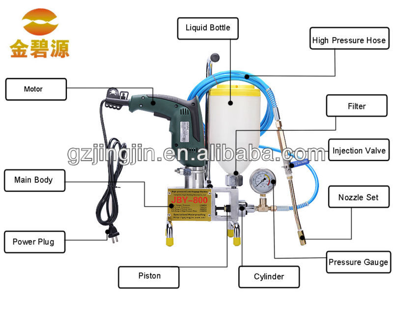 construction machine polyurethane grouting pump