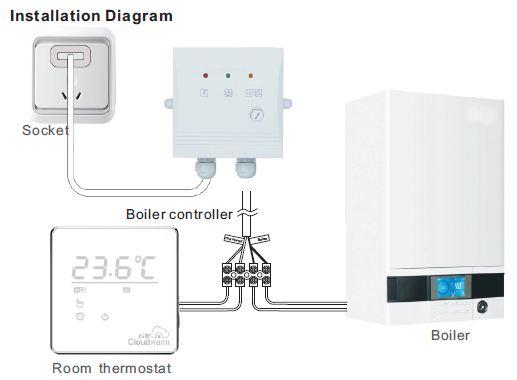 installer thermostat chaudiere gaz le thermostat duambiance classique with installer thermostat. Black Bedroom Furniture Sets. Home Design Ideas