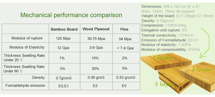 plywood bamboo