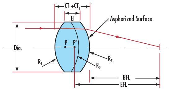 Optical aspherical precision aspheric lens