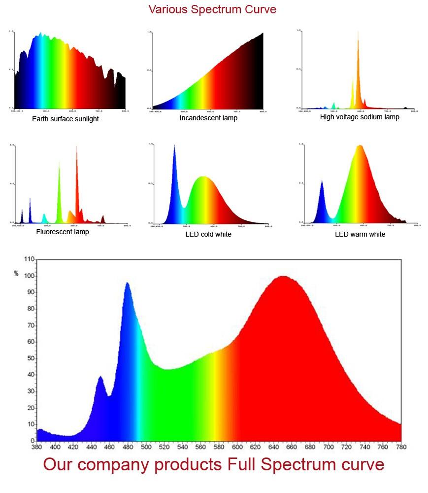30w Full Spectrum Cob Led Grow Light