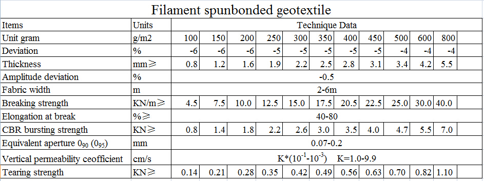 Synthetic filament spunbonded and needlepunched nonwoven geotextiles