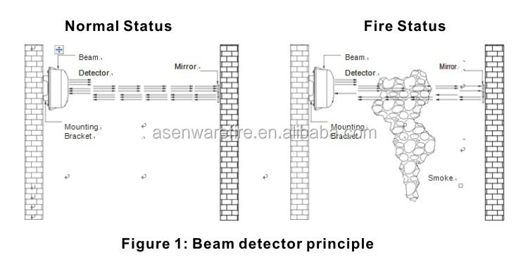 If You Clothes Catches Fire Stop Drop And Roll also Review moreover Sd505 6ab Wiring Diagram likewise US5105370 additionally Simplex 4020 Wiring Diagram. on smoke alarm test