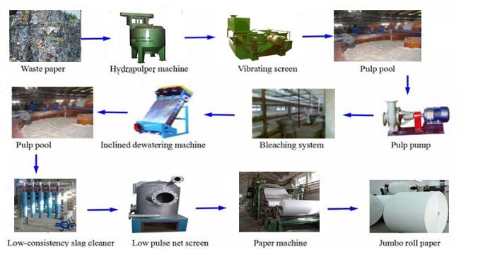 paper production line flow