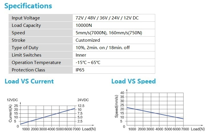 Высокоскоростной линейный привод IP 65 для большого промышленного двигателя FY015