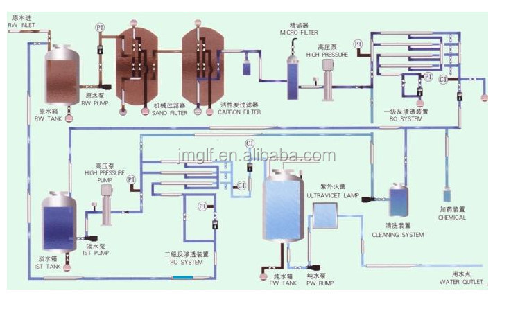 Ro Water Purifying Machine 1 Ton Ro Water Purifying