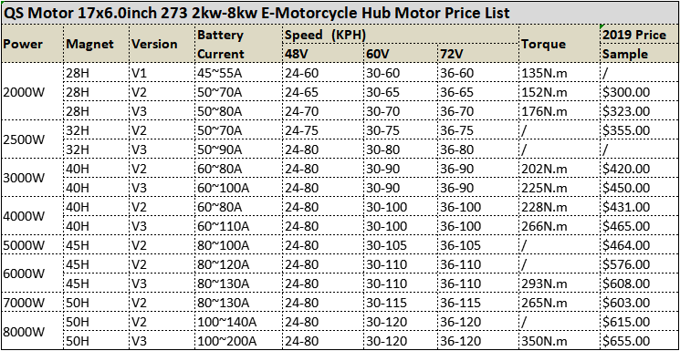 High power 17 x 6.0inch qs motor 3000w 40H V2 Electric Motorcycle Hub Motor