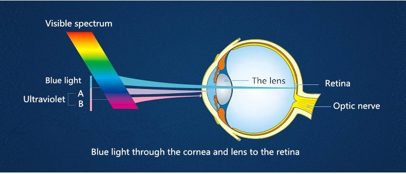 ab82dda4733 High Quality 1.61 Super Hydrophobic Anti Blue Ray Glasses Lens - Buy ...