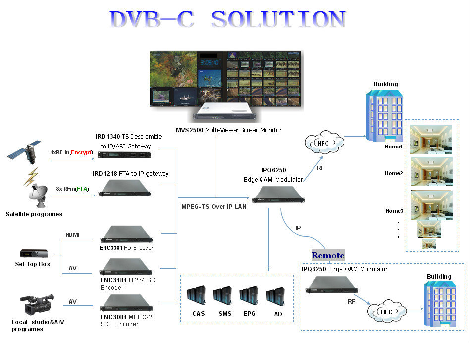 dvb t t2 and dvb c cable tv digital headend systems buy cable tv digital headend dvb c headend. Black Bedroom Furniture Sets. Home Design Ideas