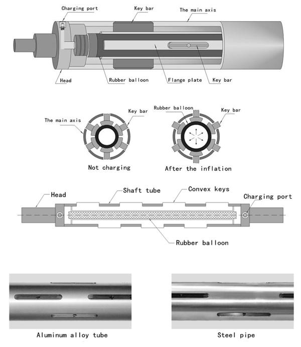 Key Pneumatic Expanding Air Shaft