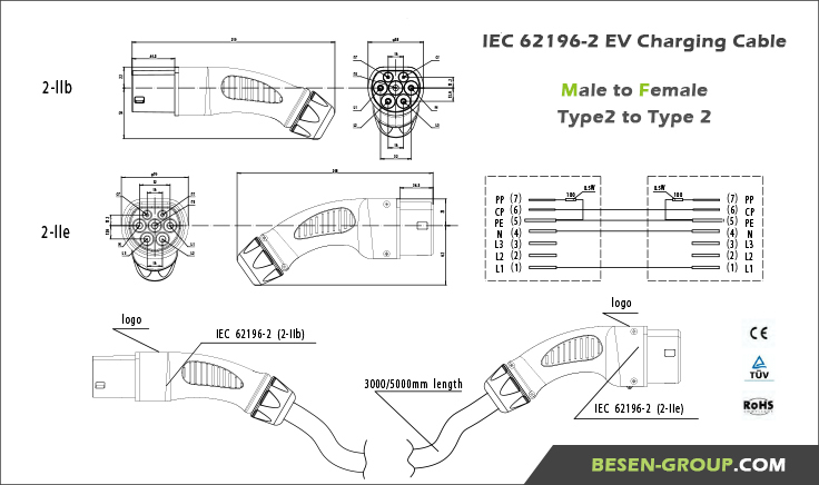 HTB155oxHVXXXXaqXXXXq6xXFXXXa iec 62196 2 32a 3 phase male female cable tesla for electric Harley-Davidson Motorcycle Wiring Diagrams at bakdesigns.co