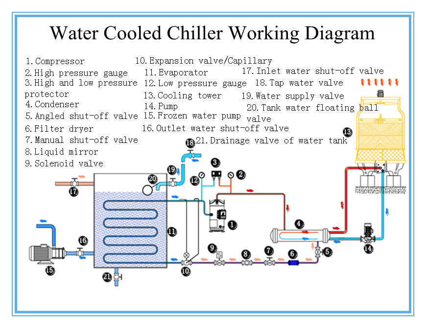 Water Cooling System For Home China Water Cooled Chiller