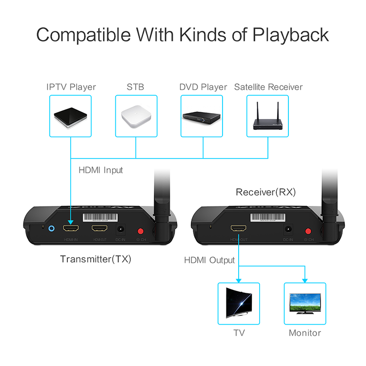 PAKITE Wholesale 5.8G Audio Video Sender Wireless HDMI Extender & IR Remote 300m [ PAT-580 ]