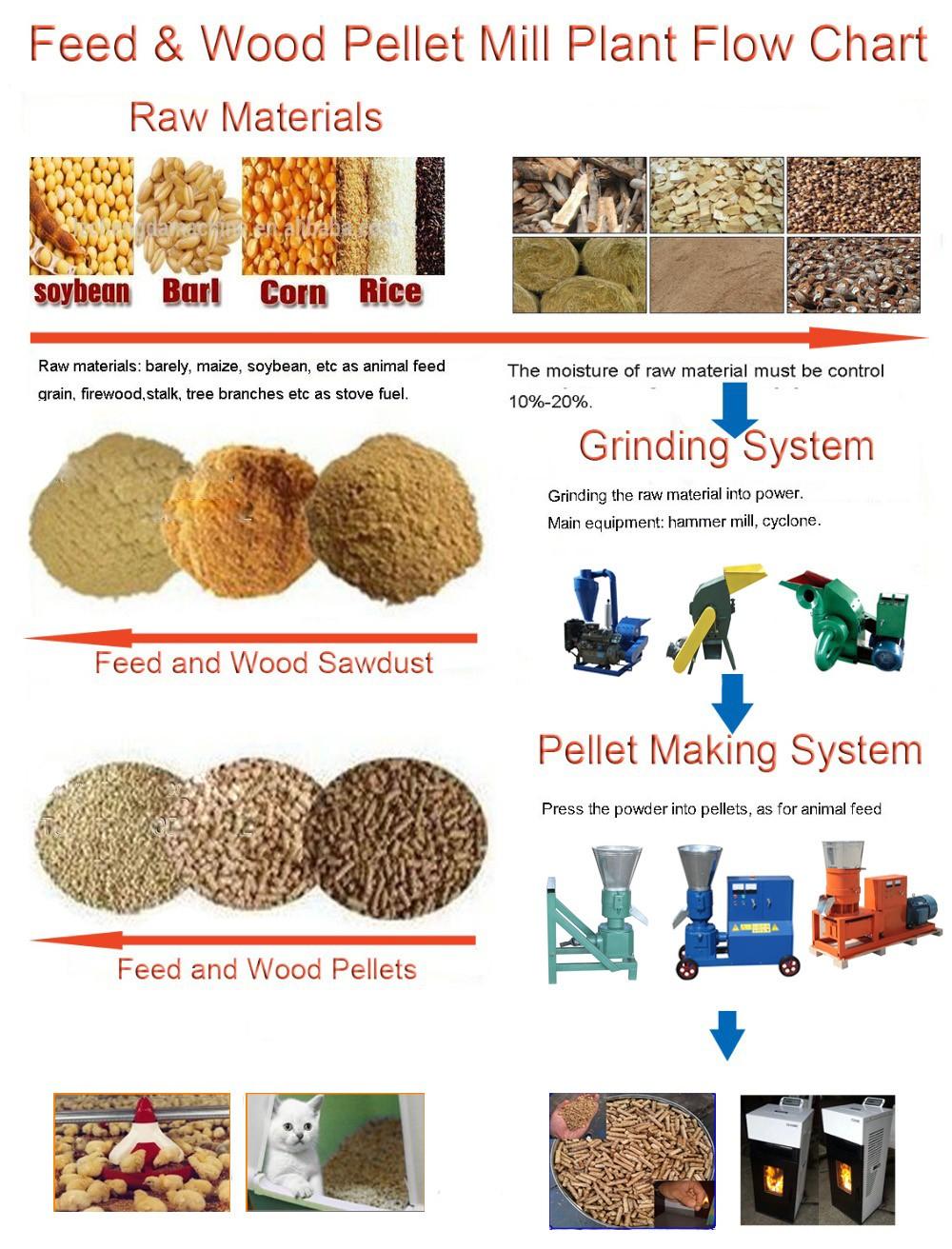 Mkl225 Biomass Wood Pellet Machine/ Gear Box Pellet Mill - Buy Gearbox  Pellet Mill,Biomass Pellet Mill,Wood Pellet Machine Product on Alibaba com