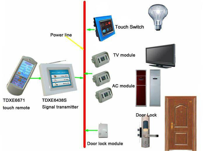 Tyt X10 Zigbee Home Automation Wirless System Wifi