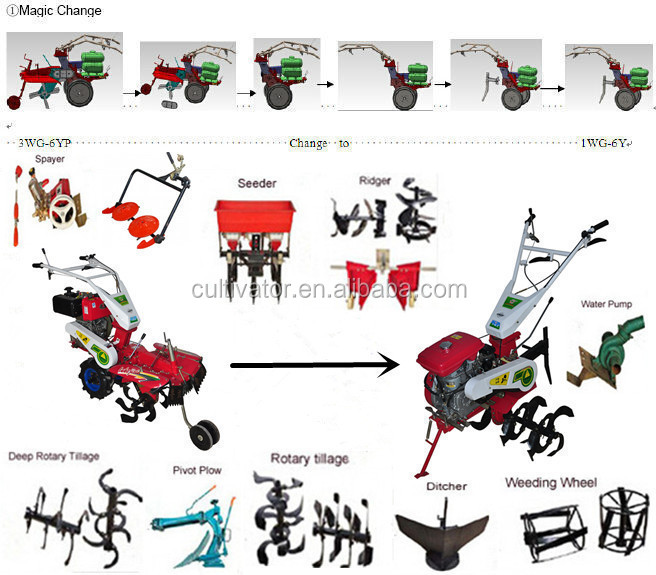 Name Of Parts Farm Implements : Functions of simple farm tools and names buy