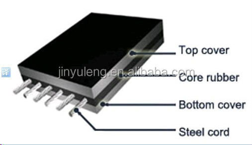 Steel Cord Belt for Heavy Duty Industry